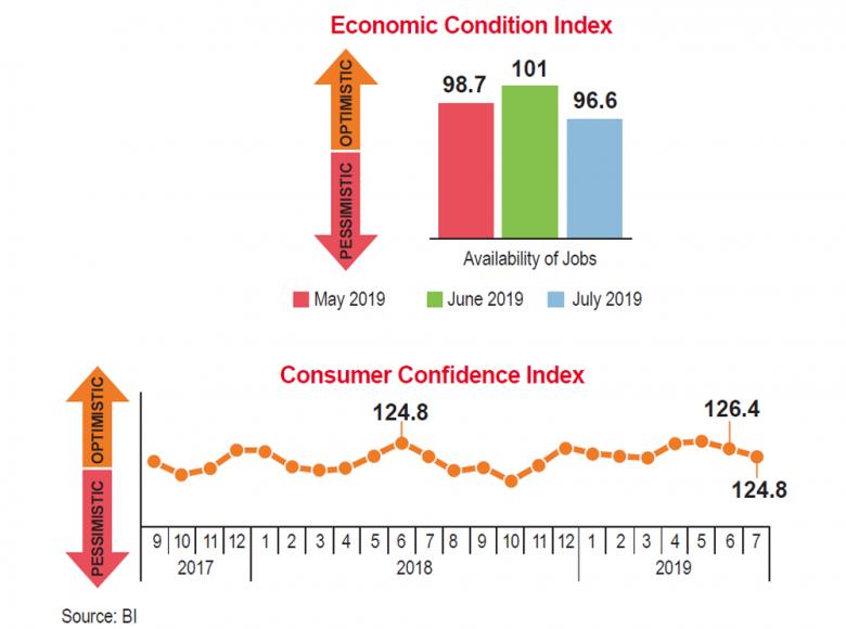 Consumers perceive economy as bleak