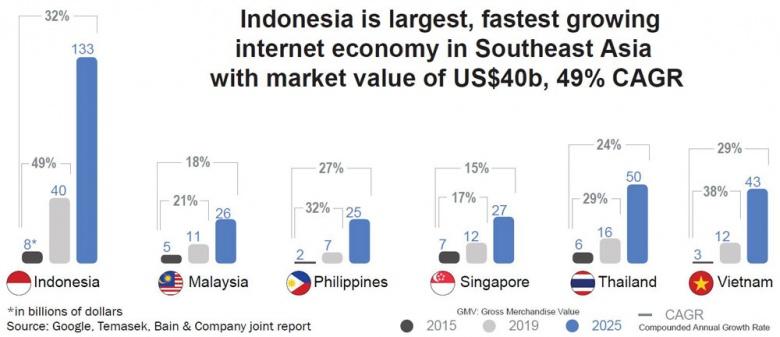 RI's digital economy on track to dominate SE Asia