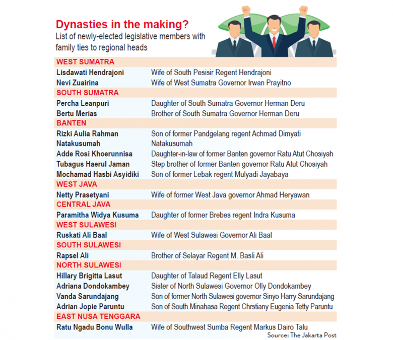 Dynasties prevail in polls