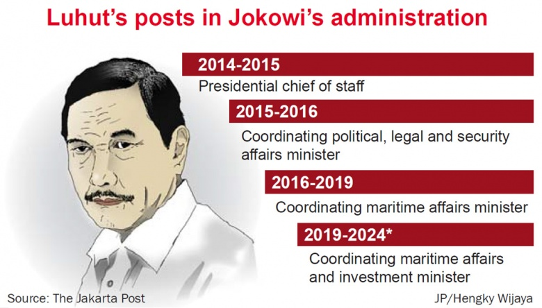 Luhut gets more power in big-ticket projects